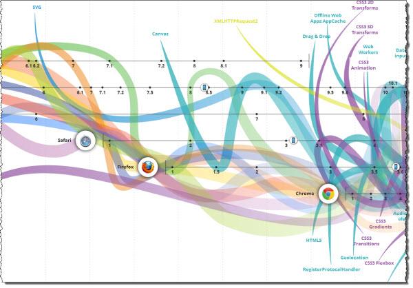 نمودار اینترنت,تاریخچه اینترنت