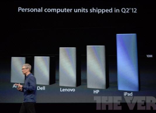 مقایسه , محصولات دیجیتالی ,  اپل