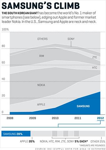 samsung_market_share_graph