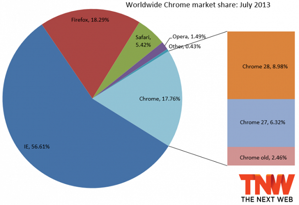chrome_july_2013-730x502
