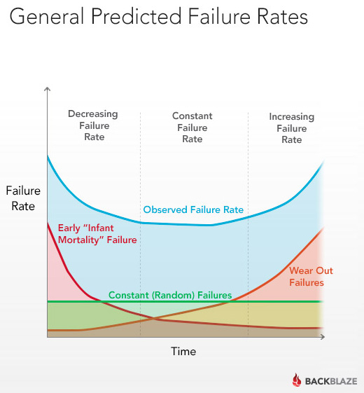 backblaze-bathtub-failure-rates-graph
