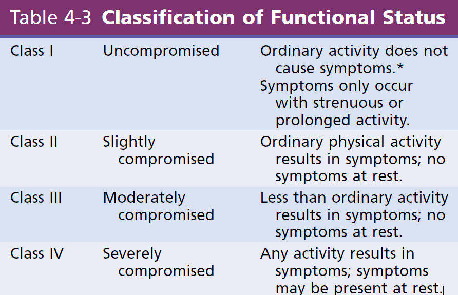 Classification of Functional Status